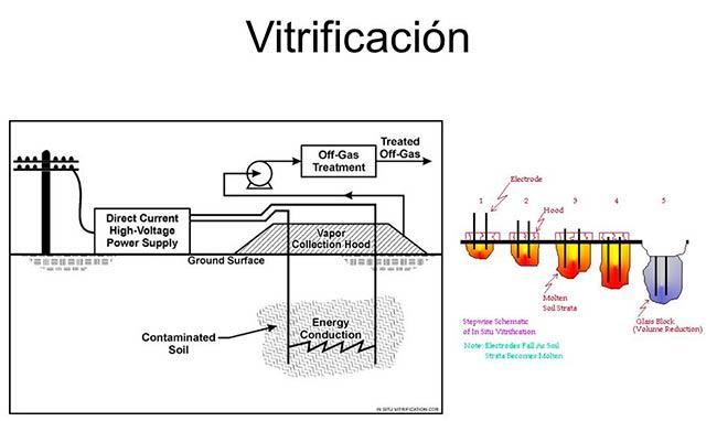 Vitrificacion suelo contaminado