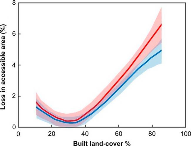 grafico comparacion Ciudad Oscura/Ciudad Brillante impacto ecologico de la luz artificial para murcielagos