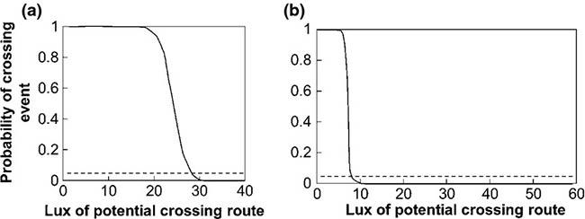 impacto ecologico de la luz artificial, modelos de regresión logística binaria para la probabilidad de cruce