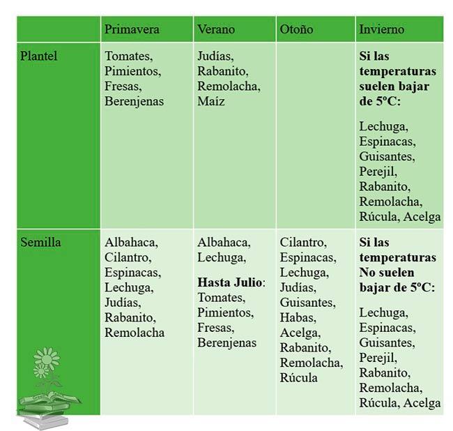 tabla cultivos huertos urbanos Greenteach