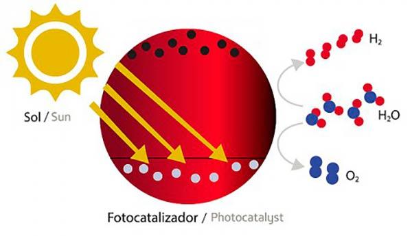 electrolisis hidrogeno verde