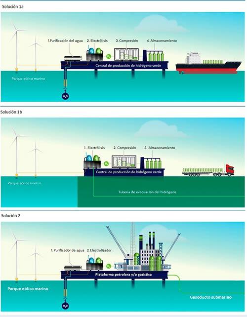 hidrogeno de energia eolica marina
