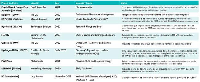 tabla proyectos de hidrogeno de energias limpias