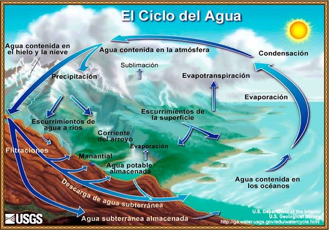 ciclo hidrologico del agua esquema