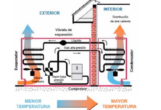 bombas de calor casa eficiente