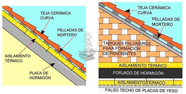aislamiento tejado por fuera vs por dentro