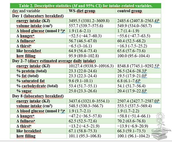 Tabla 2 articulo control del apetito dependiente del hipocampo