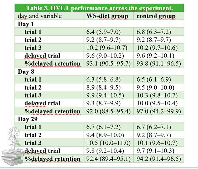 Tabla 3 articulo control del apetito dependiente del hipocampo